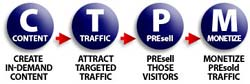 Content=>Traffic=>Presell=>Monetize